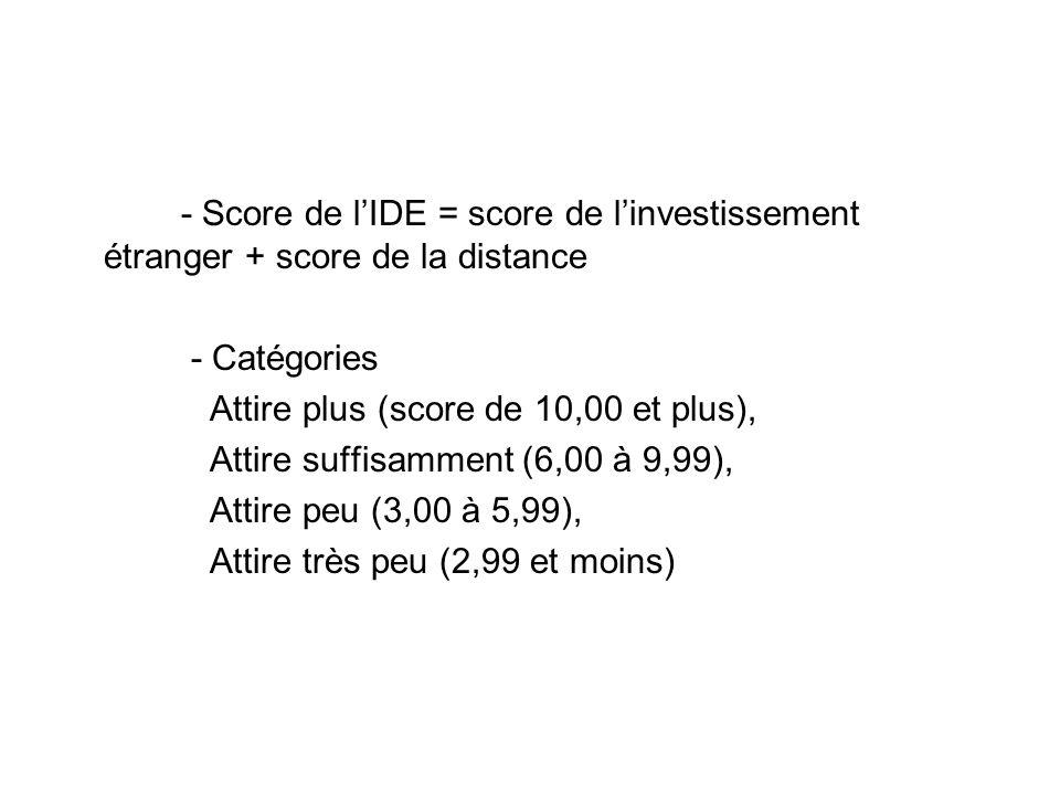 - Score de lIDE = score de linvestissement étranger + score de la distance - Catégories Attire plus (score de 10,00 et plus), Attire suffisamment (6,00 à 9,99), Attire peu (3,00 à 5,99), Attire très peu (2,99 et moins)