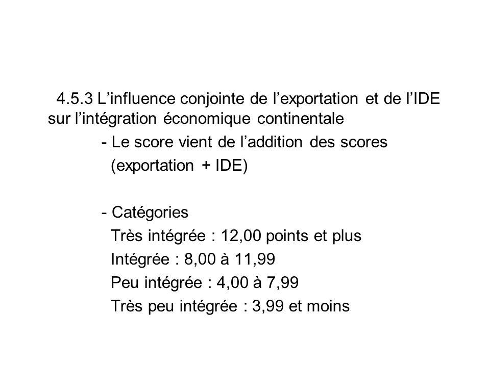 4.5.3 Linfluence conjointe de lexportation et de lIDE sur lintégration économique continentale - Le score vient de laddition des scores (exportation + IDE) - Catégories Très intégrée : 12,00 points et plus Intégrée : 8,00 à 11,99 Peu intégrée : 4,00 à 7,99 Très peu intégrée : 3,99 et moins