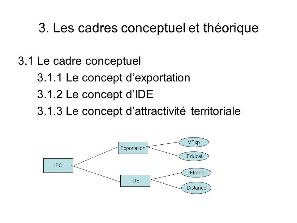 3. Les cadres conceptuel et théorique 3.1 Le cadre conceptuel 3.1.1 Le concept dexportation 3.1.2 Le concept dIDE 3.1.3 Le concept dattractivité terri