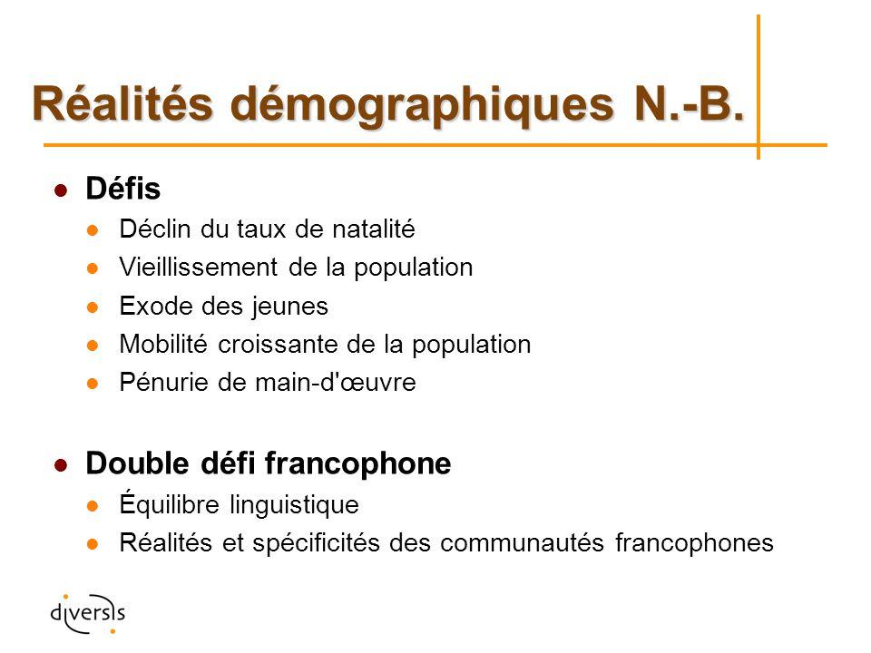 Réalités démographiques N.-B.