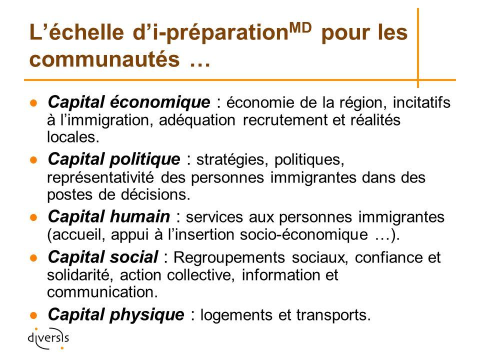 Léchelle di-préparation MD pour les communautés … Capital économique : économie de la région, incitatifs à limmigration, adéquation recrutement et réalités locales.