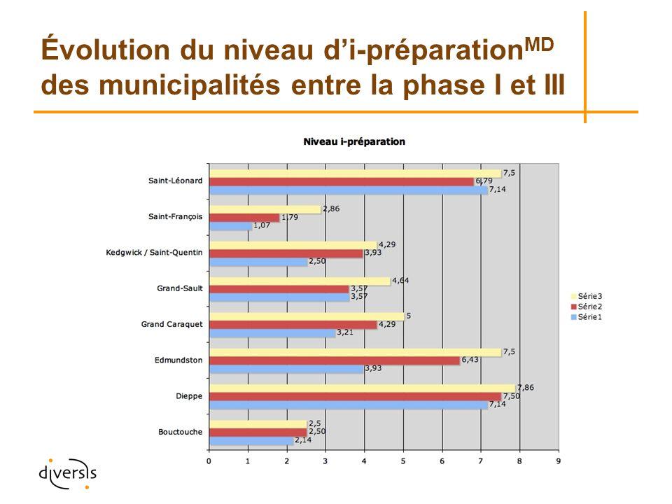 Évolution du niveau di-préparation MD des municipalités entre la phase I et III