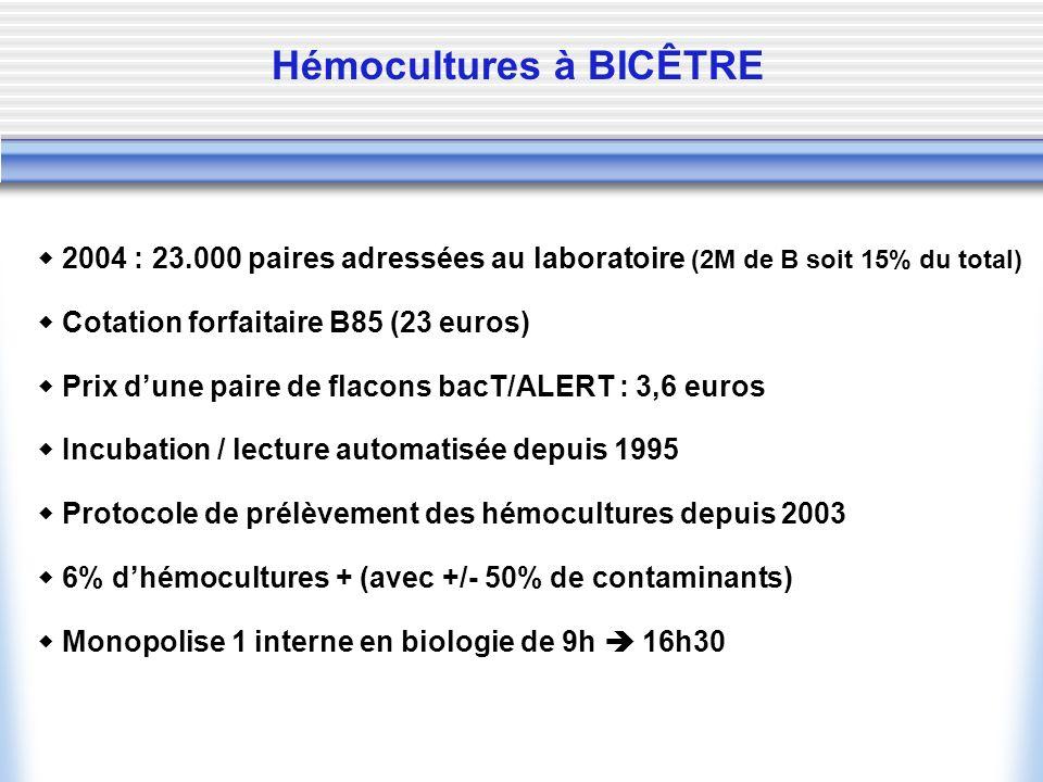Hémocultures à BICÊTRE 2004 : 23.000 paires adressées au laboratoire (2M de B soit 15% du total) Incubation / lecture automatisée depuis 1995 Cotation