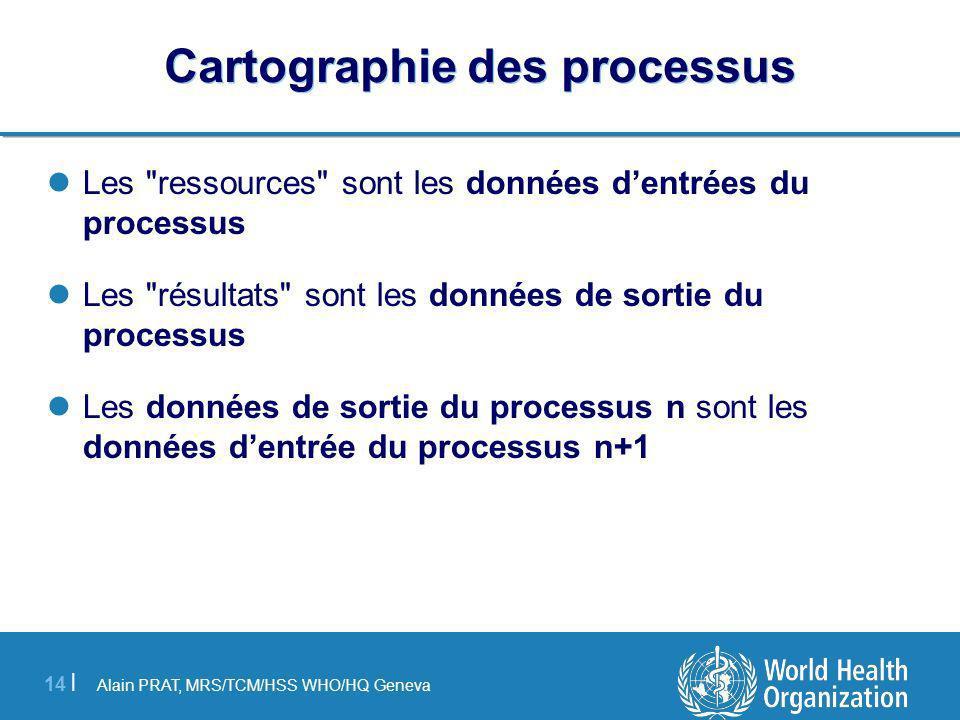 Alain PRAT, MRS/TCM/HSS WHO/HQ Geneva 14 | Cartographie des processus Les ressources sont les données dentrées du processus Les résultats sont les données de sortie du processus Les données de sortie du processus n sont les données dentrée du processus n+1