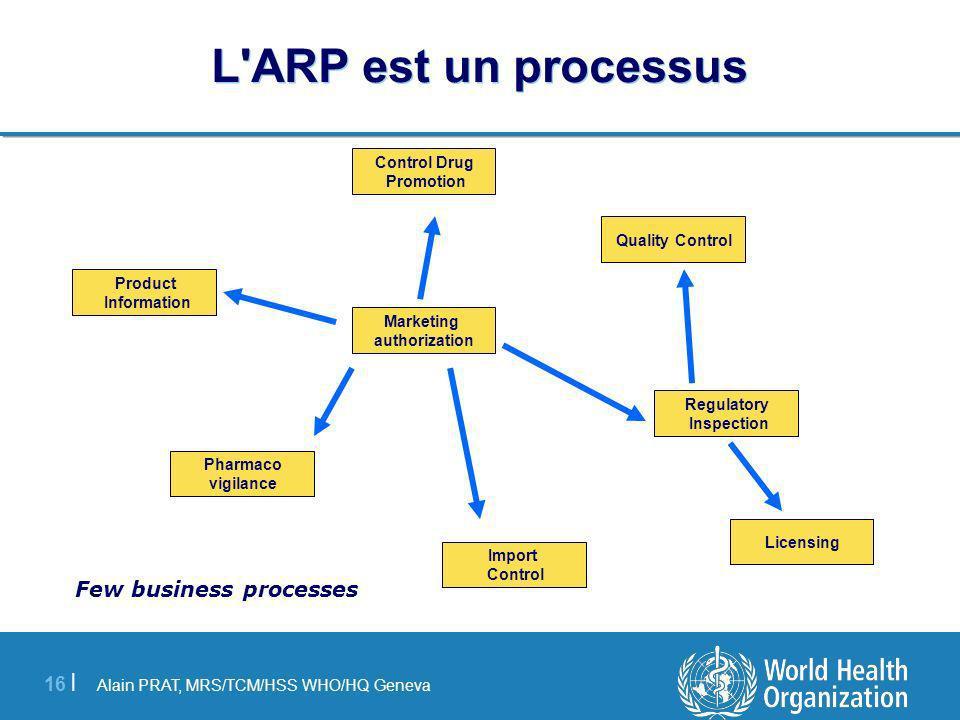Alain PRAT, MRS/TCM/HSS WHO/HQ Geneva 16 | L ARP est un processus Marketing authorization Regulatory Inspection Product Information Pharmaco vigilance Import Control Licensing Control Drug Promotion Quality Control Few business processes