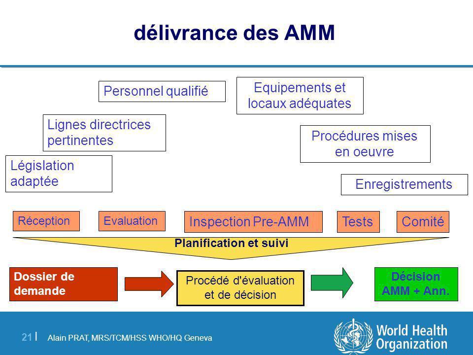 Alain PRAT, MRS/TCM/HSS WHO/HQ Geneva 21 | Dossier de demande Décision AMM + Ann.