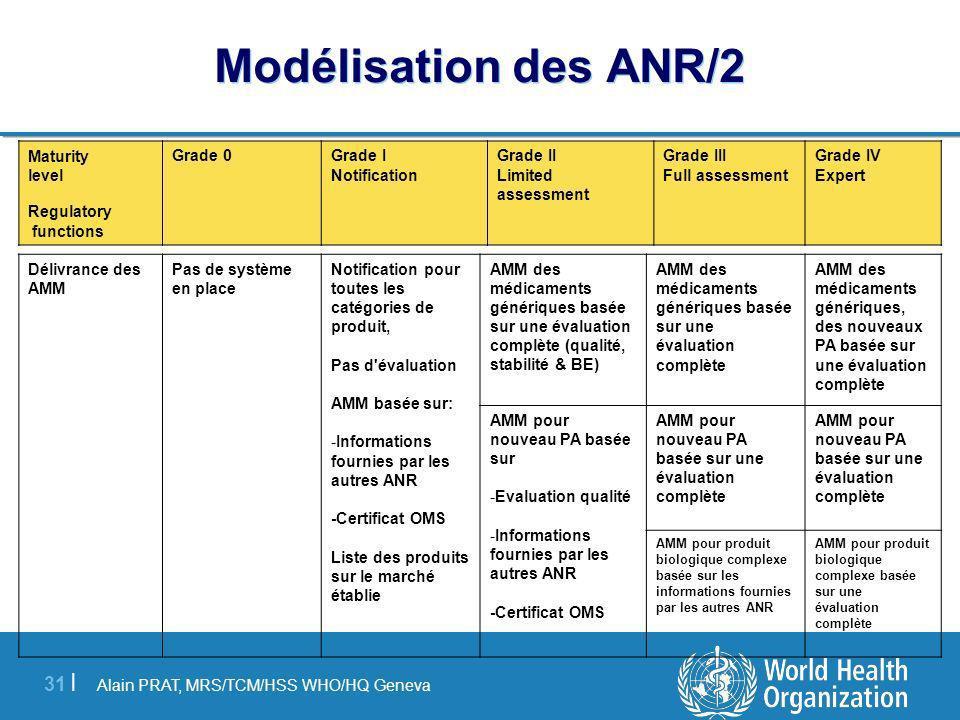 Alain PRAT, MRS/TCM/HSS WHO/HQ Geneva 31 | Modélisation des ANR/2 Délivrance des AMM Pas de système en place Notification pour toutes les catégories de produit, Pas d évaluation AMM basée sur: -Informations fournies par les autres ANR -Certificat OMS Liste des produits sur le marché établie AMM des médicaments génériques basée sur une évaluation complète (qualité, stabilité & BE) AMM des médicaments génériques basée sur une évaluation complète AMM des médicaments génériques, des nouveaux PA basée sur une évaluation complète AMM pour nouveau PA basée sur -Evaluation qualité -Informations fournies par les autres ANR -Certificat OMS AMM pour nouveau PA basée sur une évaluation complète AMM pour produit biologique complexe basée sur les informations fournies par les autres ANR AMM pour produit biologique complexe basée sur une évaluation complète Maturity level Regulatory functions Grade 0Grade I Notification Grade II Limited assessment Grade III Full assessment Grade IV Expert
