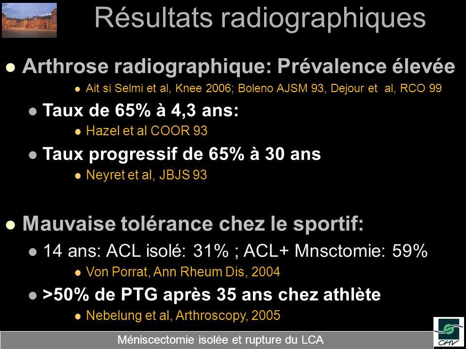 Résultats radiographiques Arthrose radiographique: Prévalence élevée Ait si Selmi et al, Knee 2006; Boleno AJSM 93, Dejour et al, RCO 99 Taux de 65% à