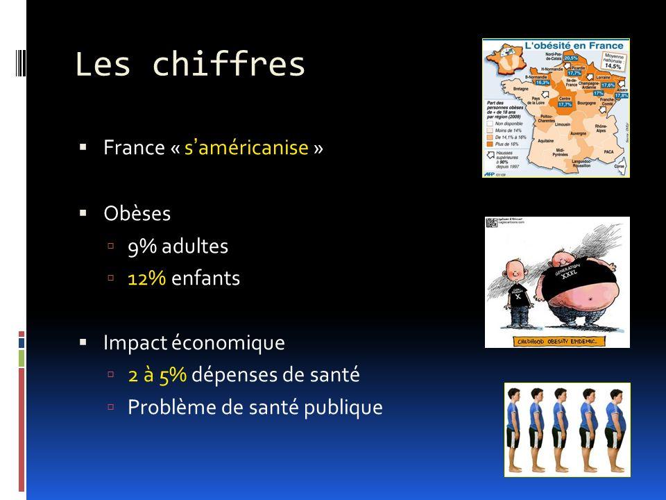 Les chiffres France « saméricanise » Obèses 9% adultes 12% enfants Impact économique 2 à 5% dépenses de santé Problème de santé publique