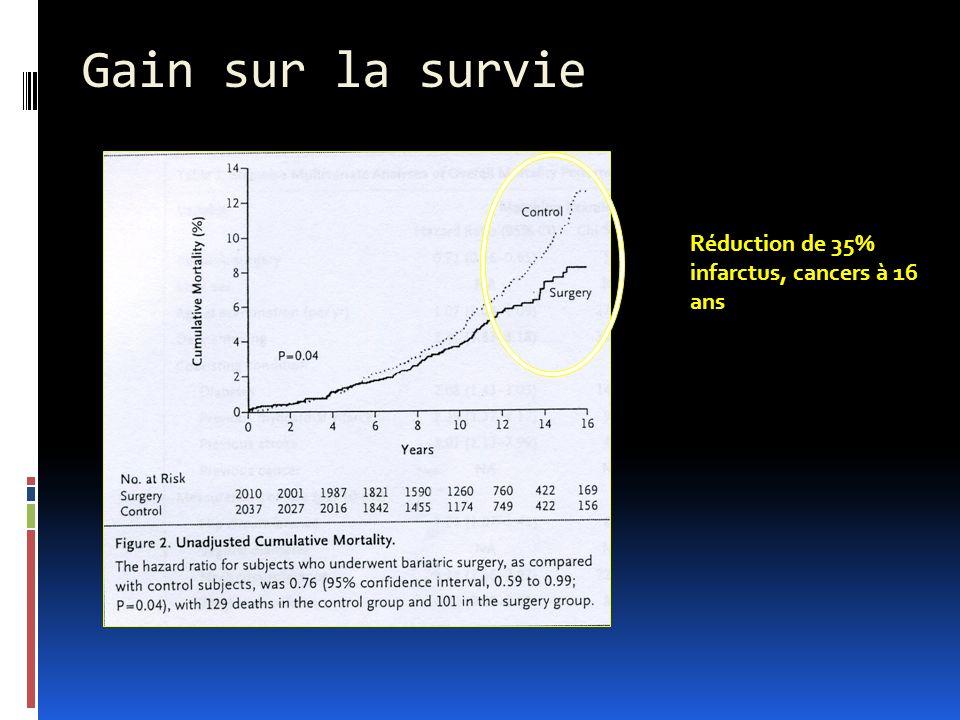 Gain sur la survie Réduction de 35% infarctus, cancers à 16 ans