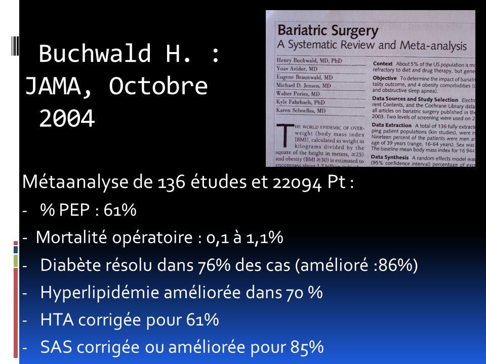 Buchwald H. : JAMA, Octobre 2004 Métaanalyse de 136 études et 22094 Pt : - % PEP : 61% - Mortalité opératoire : 0,1 à 1,1% - Diabète résolu dans 76% d