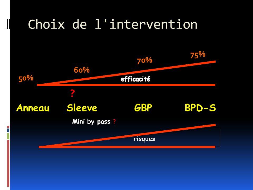 Choix de l'intervention Anneau Sleeve GBP BPD-S risques ? Mini by pass ? 50% 60% 70% 75%