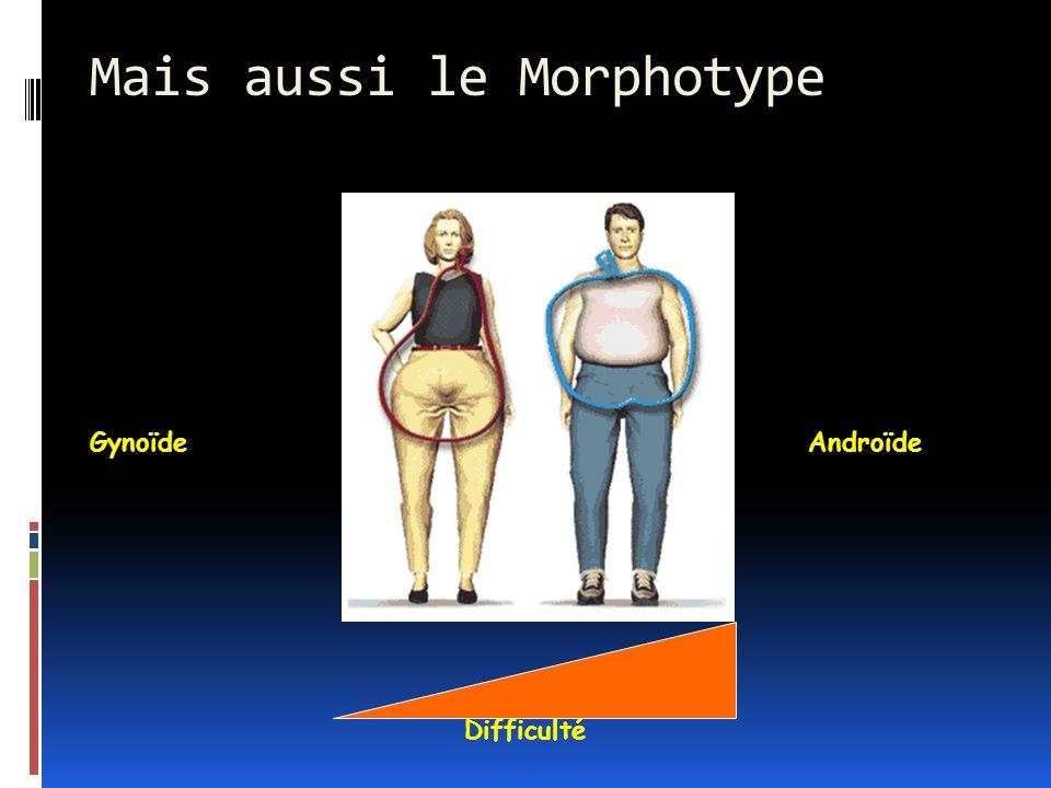 Mais aussi le Morphotype Difficulté GynoïdeAndroïde