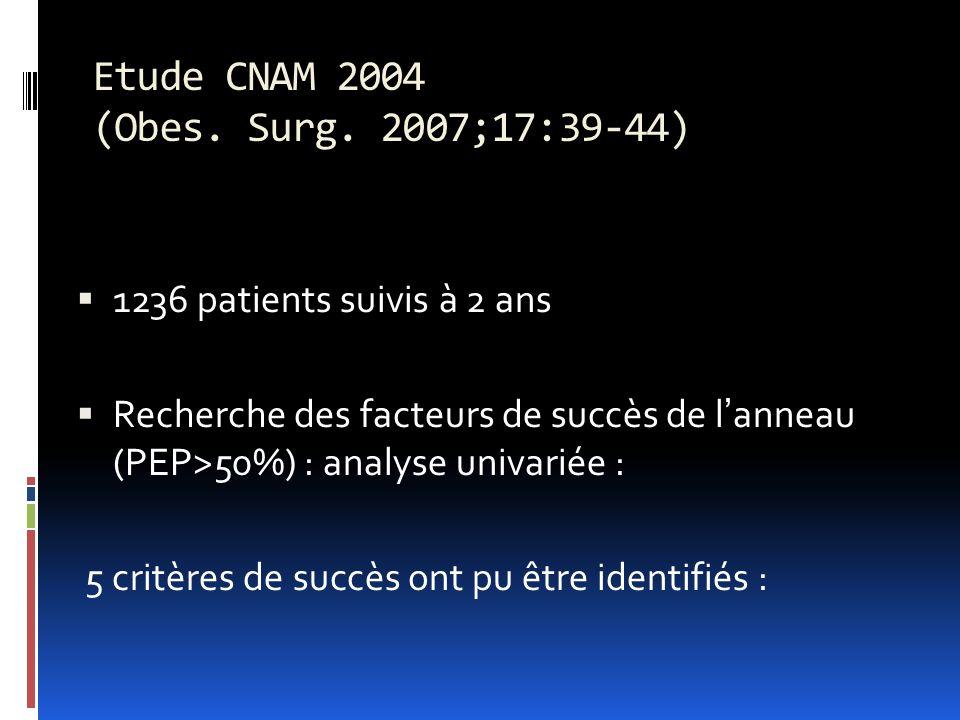 Etude CNAM 2004 (Obes. Surg. 2007;17:39-44) 1236 patients suivis à 2 ans Recherche des facteurs de succès de lanneau (PEP>50%) : analyse univariée : 5