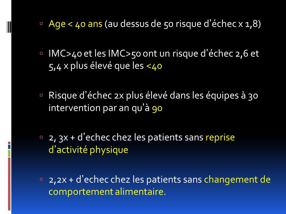 Age < 40 ans (au dessus de 50 risque déchec x 1,8) IMC>40 et les IMC>50 ont un risque déchec 2,6 et 5,4 x plus élevé que les <40 Risque déchec 2x plus