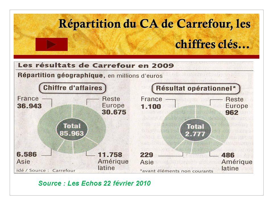 Répartition du CA de Carrefour, les chiffres clés… Source : Les Echos 22 février 2010