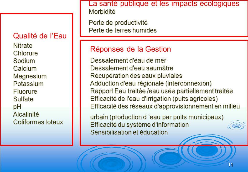 11 Qualité de lEauNitrateChlorureSodiumCalciumMagnesiumPotassiumFluorureSulfatepHAlcalinité Coliformes totaux Morbidité La santé publique et les impac