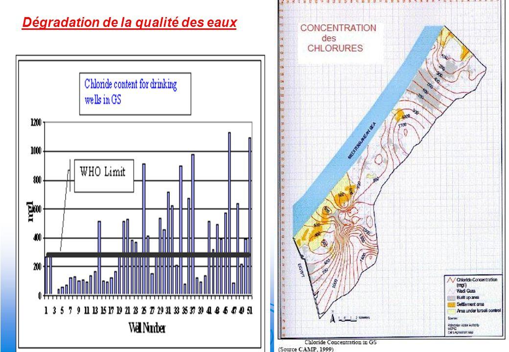 19 Dégradation de la qualité des eaux