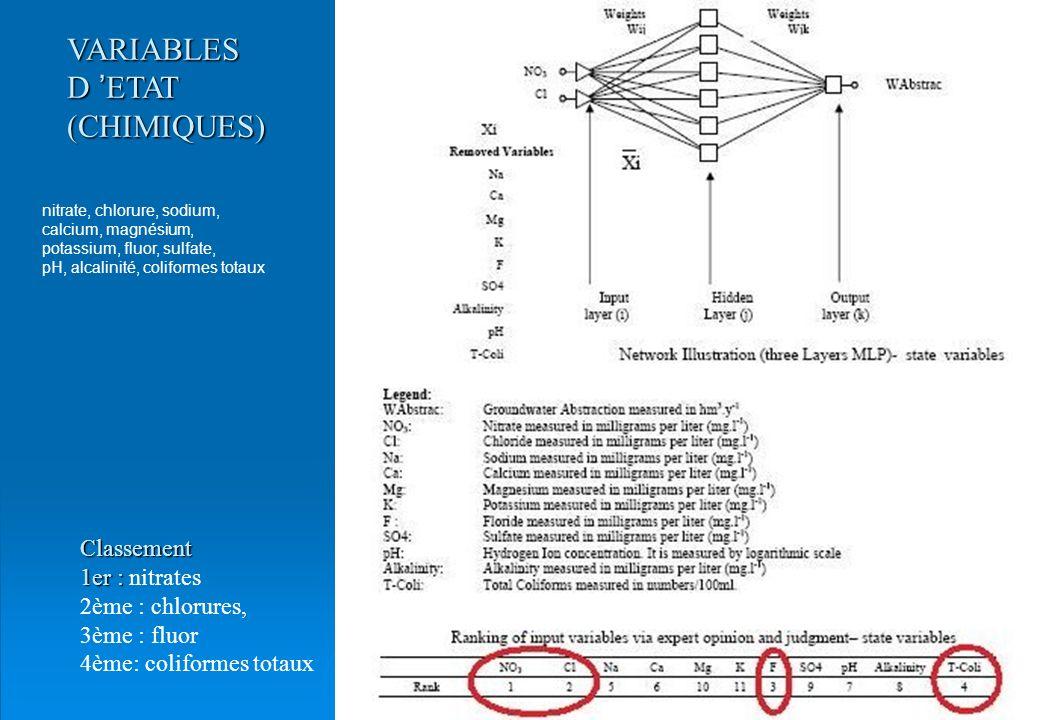 29 VARIABLES D ETAT (CHIMIQUES) Classement 1er : 1er : nitrates 2ème : chlorures, 3ème : fluor 4ème: coliformes totaux nitrate, chlorure, sodium, calc