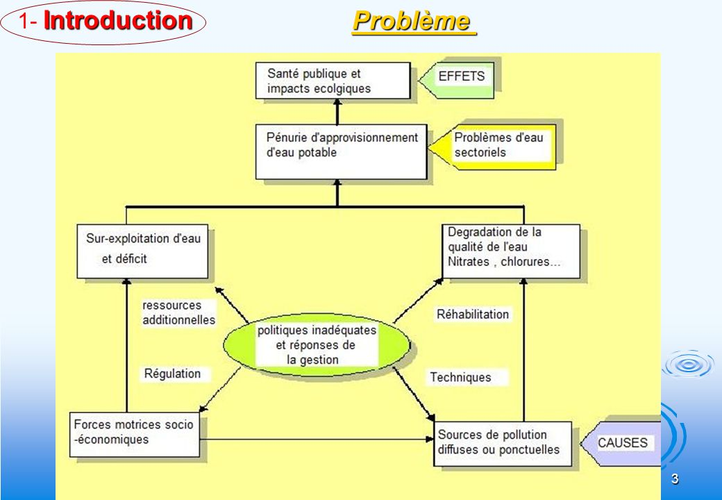 54 New Integrated Water Management ModelExisting Water Management Model Nouveau Modèle versus Modèle Classique