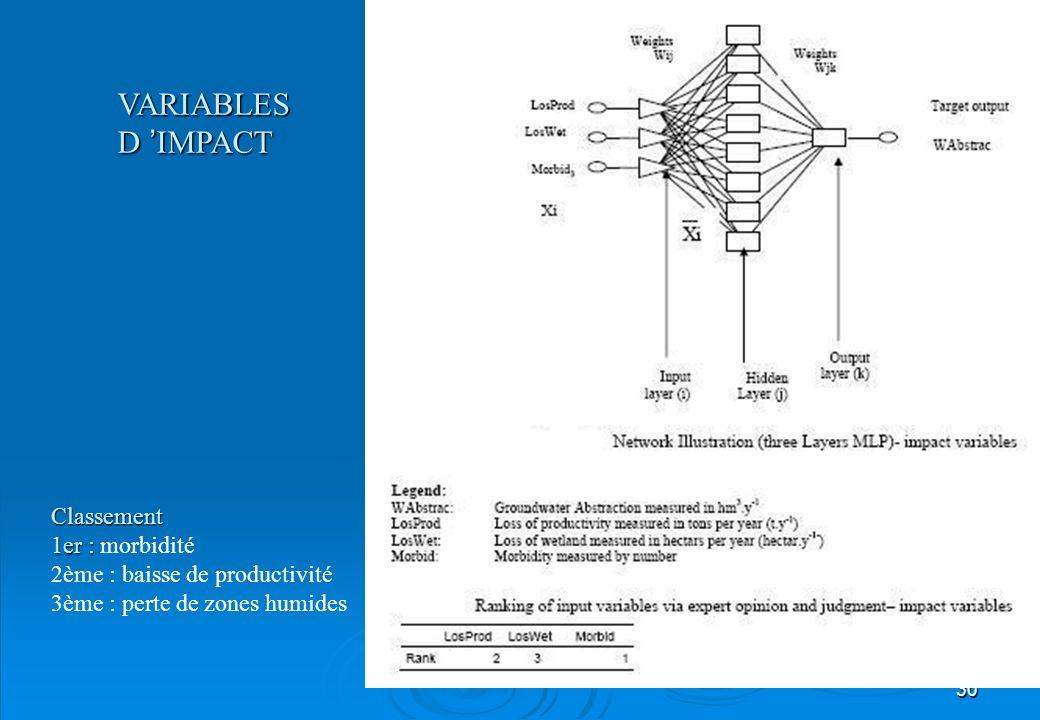 30 VARIABLES D IMPACT Classement 1er : 1er : morbidité 2ème : baisse de productivité 3ème : perte de zones humides