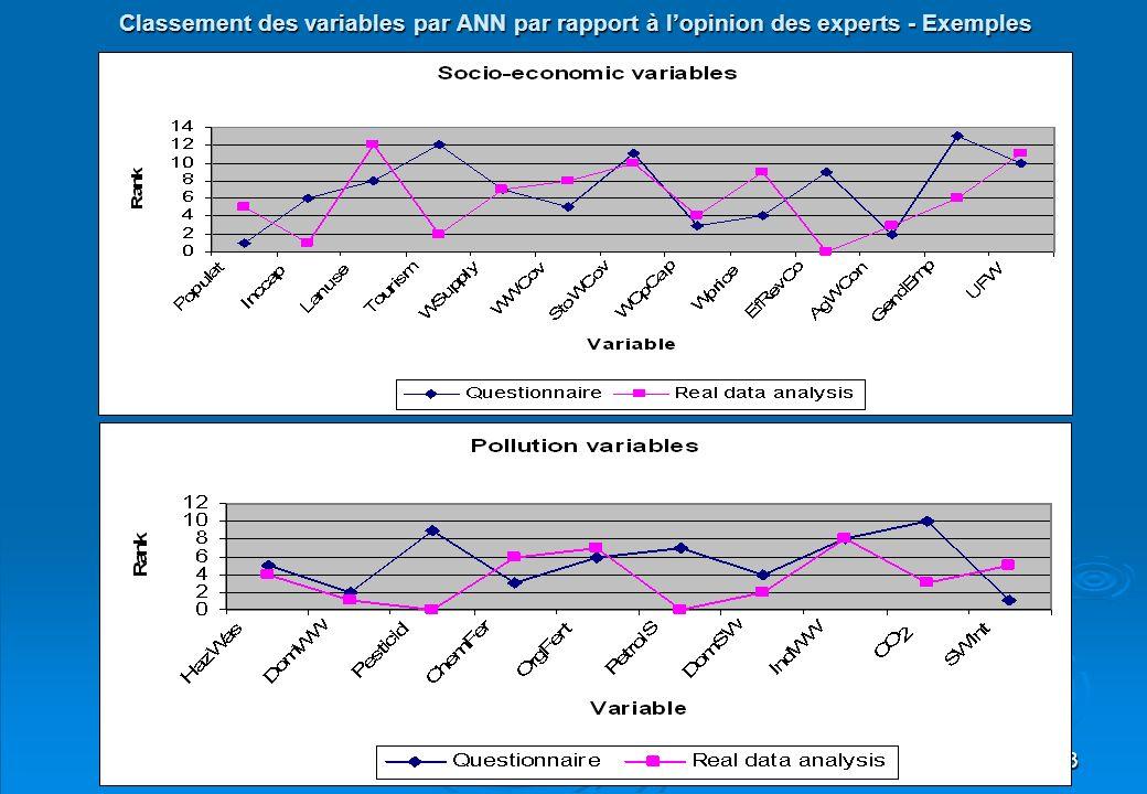33 Classement des variables par ANN par rapport à lopinion des experts - Exemples