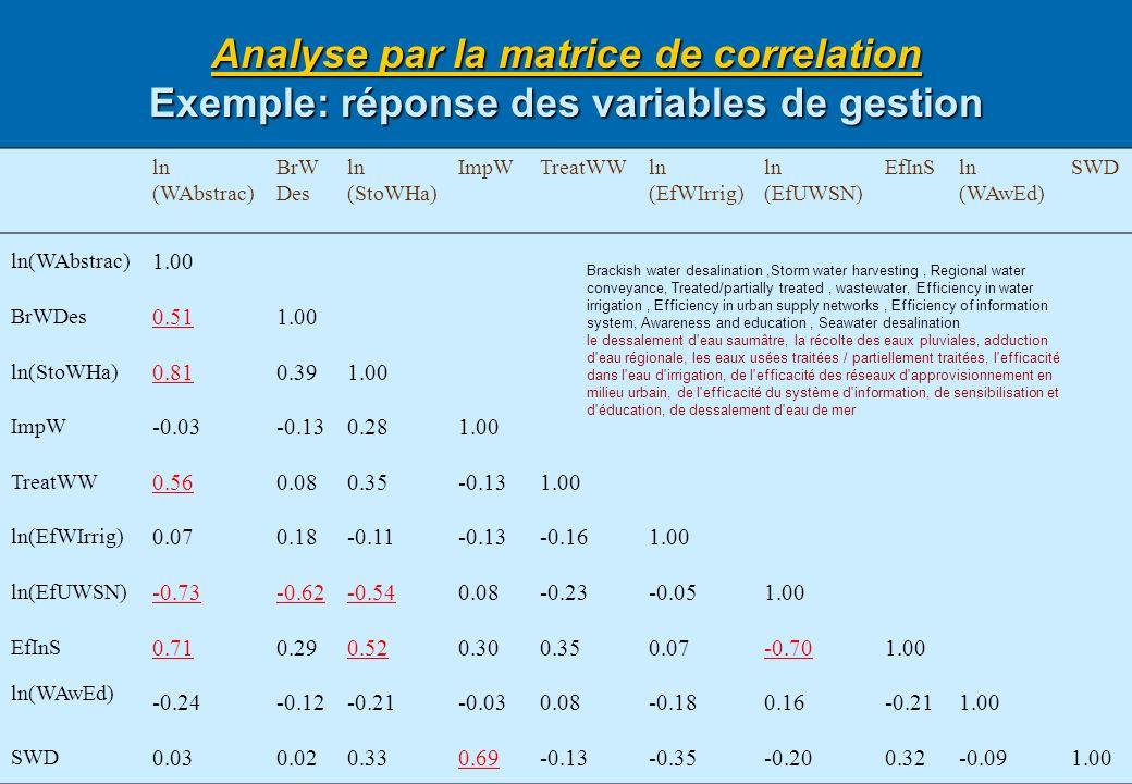 36 Analyse par la matrice de correlation Exemple: réponse des variables de gestion SWDln (WAwEd) EfInSln (EfUWSN) ln (EfWIrrig) TreatWWImpWln (StoWHa)