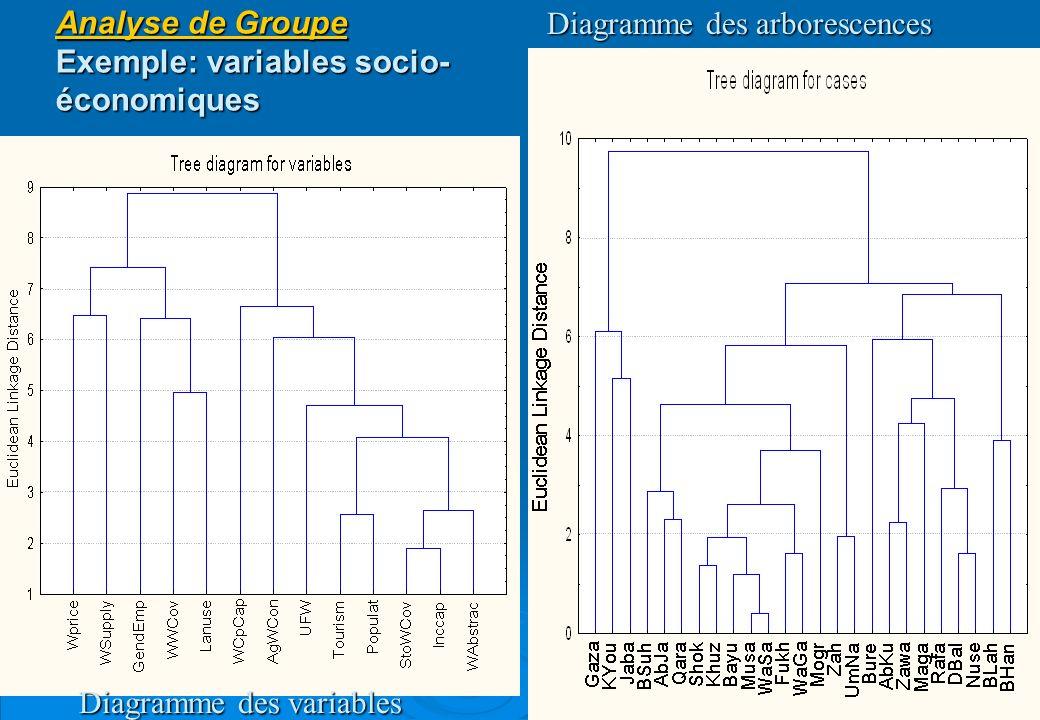 37 Analyse de Groupe Exemple: variables socio- économiques Diagramme des arborescences Diagramme des variables