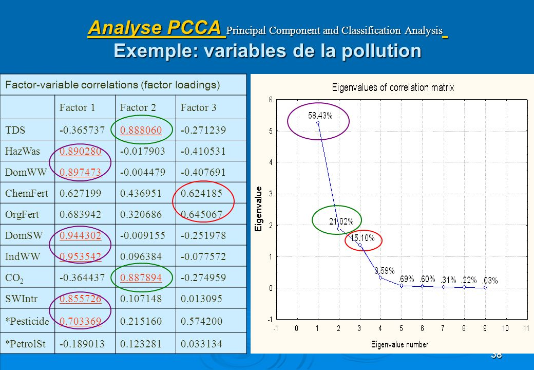 38 Analyse PCCA Principal Component and Classification Analysis Exemple: variables de la pollution Factor-variable correlations (factor loadings) Fact