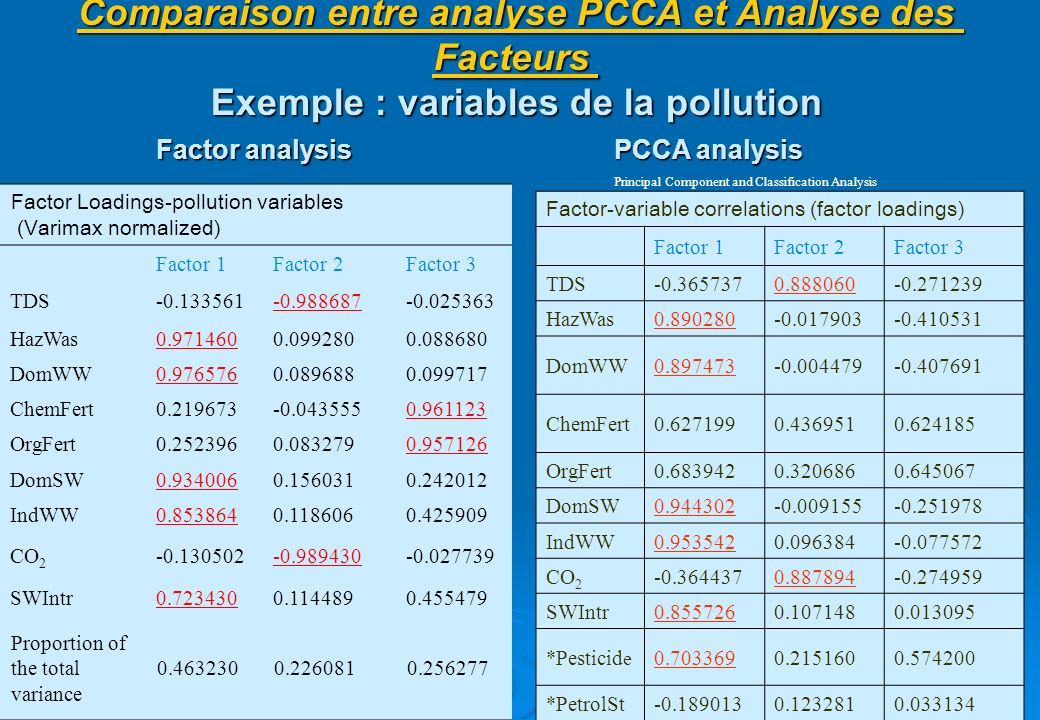 40 Comparaison entre analyse PCCA et Analyse des Facteurs Exemple : variables de la pollution Factor Loadings-pollution variables (Varimax normalized)