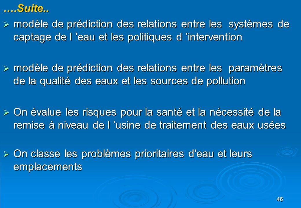 46….Suite.. modèle de prédiction des relations entre les systèmes de captage de l eau et les politiques d intervention modèle de prédiction des relati