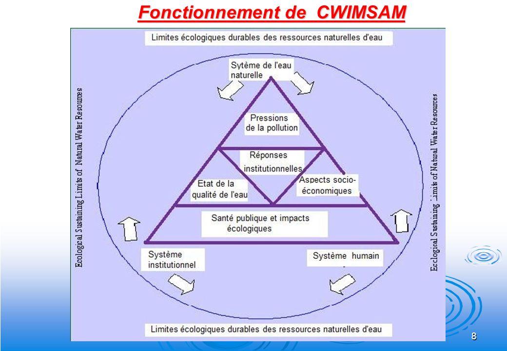 8 Fonctionnement de CWIMSAM