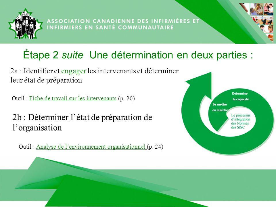 2a : Identifier et engager les intervenants et déterminer leur état de préparation Outil : Fiche de travail sur les intervenants (p.