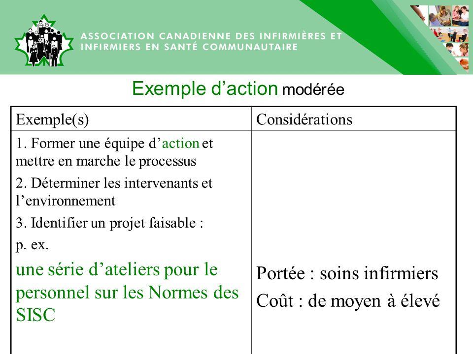 Exemple daction modérée Exemple(s)Considérations 1.