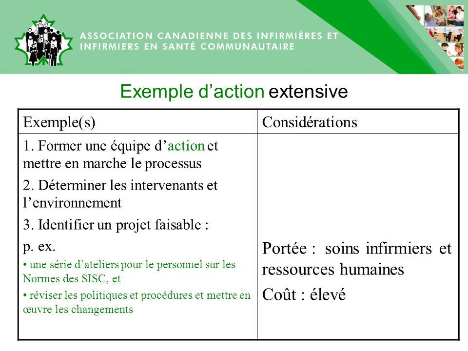 Exemple daction extensive Exemple(s)Considérations 1. Former une équipe daction et mettre en marche le processus 2. Déterminer les intervenants et len