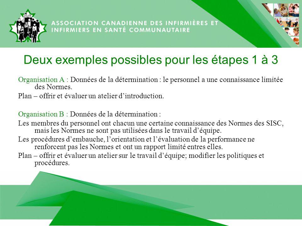Deux exemples possibles pour les étapes 1 à 3 Organisation A : Données de la détermination : le personnel a une connaissance limitée des Normes.