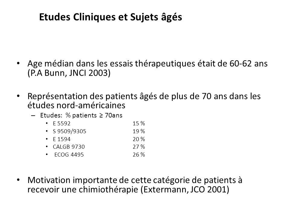 Etudes Cliniques et Sujets âgés Age médian dans les essais thérapeutiques était de 60-62 ans (P.A Bunn, JNCI 2003) Représentation des patients âgés de plus de 70 ans dans les études nord-américaines – Etudes: % patients 70ans E 559215 % S 9509/930519 % E 159420 % CALGB 973027 % ECOG 449526 % Motivation importante de cette catégorie de patients à recevoir une chimiothérapie (Extermann, JCO 2001)