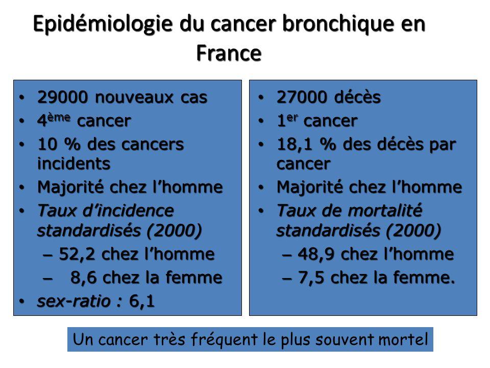 Epidémiologie du cancer bronchique en France 29000 nouveaux cas 29000 nouveaux cas 4 ème cancer 4 ème cancer 10 % des cancers incidents 10 % des cancers incidents Majorité chez lhomme Majorité chez lhomme Taux dincidence standardisés (2000) Taux dincidence standardisés (2000) – 52,2 chez lhomme – 8,6 chez la femme sex-ratio : 6,1 sex-ratio : 6,1 27000 décès 27000 décès 1 er cancer 1 er cancer 18,1 % des décès par cancer 18,1 % des décès par cancer Majorité chez lhomme Majorité chez lhomme Taux de mortalité standardisés (2000) Taux de mortalité standardisés (2000) – 48,9 chez lhomme – 7,5 chez la femme.