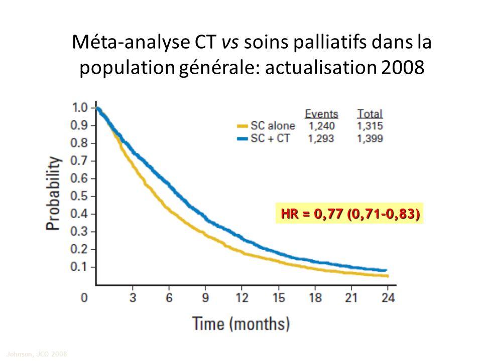 Méta-analyse CT vs soins palliatifs dans la population générale: actualisation 2008 Johnson, JCO 2008 HR = 0,77 (0,71-0,83)