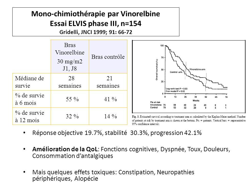 Mono-chimiothérapie par Vinorelbine Essai ELVIS phase III, n=154 Gridelli, JNCI 1999; 91: 66-72 Bras Vinorelbine 30 mg/m2 J1, J8 Bras contrôle Médiane de survie 28 semaines 21 semaines % de survie à 6 mois 55 % 41 % % de survie à 12 mois 32 % 14 % Réponse objective 19.7%, stabilité 30.3%, progression 42.1% Amélioration de la QoL: Fonctions cognitives, Dyspnée, Toux, Douleurs, Consommation dantalgiques Mais quelques effets toxiques: Constipation, Neuropathies périphériques, Alopécie