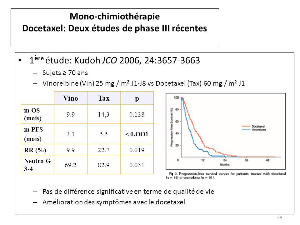 Nom de lintervenant 38 Mono-chimiothérapie Docetaxel: Deux études de phase III récentes 1 è re étude: Kudoh JCO 2006, 24:3657-3663 – Sujets 70 ans – Vinorelbine (Vin) 25 mg / m 2 J1-J8 vs Docetaxel (Tax) 60 mg / m 2 J1 – Pas de différence significative en terme de qualité de vie – Amélioration des symptômes avec le docétaxel VinoTaxp m OS (mois) 9.914,30.138 m PFS (mois) 3.15.5< 0.OO1 RR (%)9.922.70.019 Neutro G 3-4 69.282.90.031