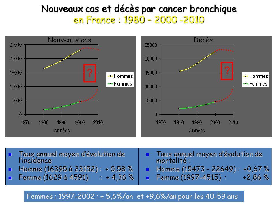 MODIFICATIONS PHARMACODYNAMIQUES LIEES A LAGE Vitesse d é limination des adduits d ADN au cisplatine dans les monocytes circulants - en 24h chez les individus <50 ans - en plus de 90h chez les individus >70 ans les d é lais de r é paration de l ADN peuvent majorer la toxicit é R é sistance aux cytotoxiques - plus grande r é sistance à l apoptose - angiog é n è se parfois d é faillante