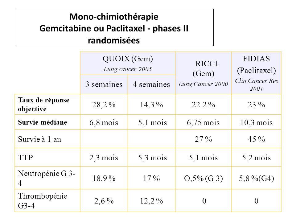 Mono-chimiothérapie Gemcitabine ou Paclitaxel - phases II randomisées QUOIX (Gem) Lung cancer 2005 RICCI (Gem) Lung Cancer 2000 FIDIAS (Paclitaxel) Clin Cancer Res 2001 3 semaines4 semaines Taux de réponse objective 28,2 %14,3 %22,2 %23 % Survie médiane 6,8 mois 5,1 mois6,75 mois10,3 mois Survie à 1 an 27 %45 % TTP2,3 mois 5,3 mois5,1 mois5,2 mois Neutropénie G 3- 4 18,9 %17 %O,5% (G 3)5,8 %(G4) Thrombopénie G3-4 2,6 %12,2 % 00