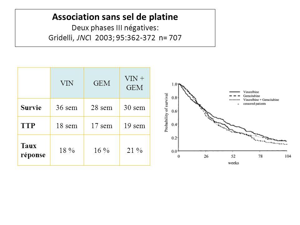 Association sans sel de platine Deux phases III négatives: Gridelli, JNCI 2003; 95:362-372 n= 707 VINGEM VIN + GEM Survie36 sem28 sem30 sem TTP18 sem17 sem19 sem Taux réponse 18 %16 %21 %