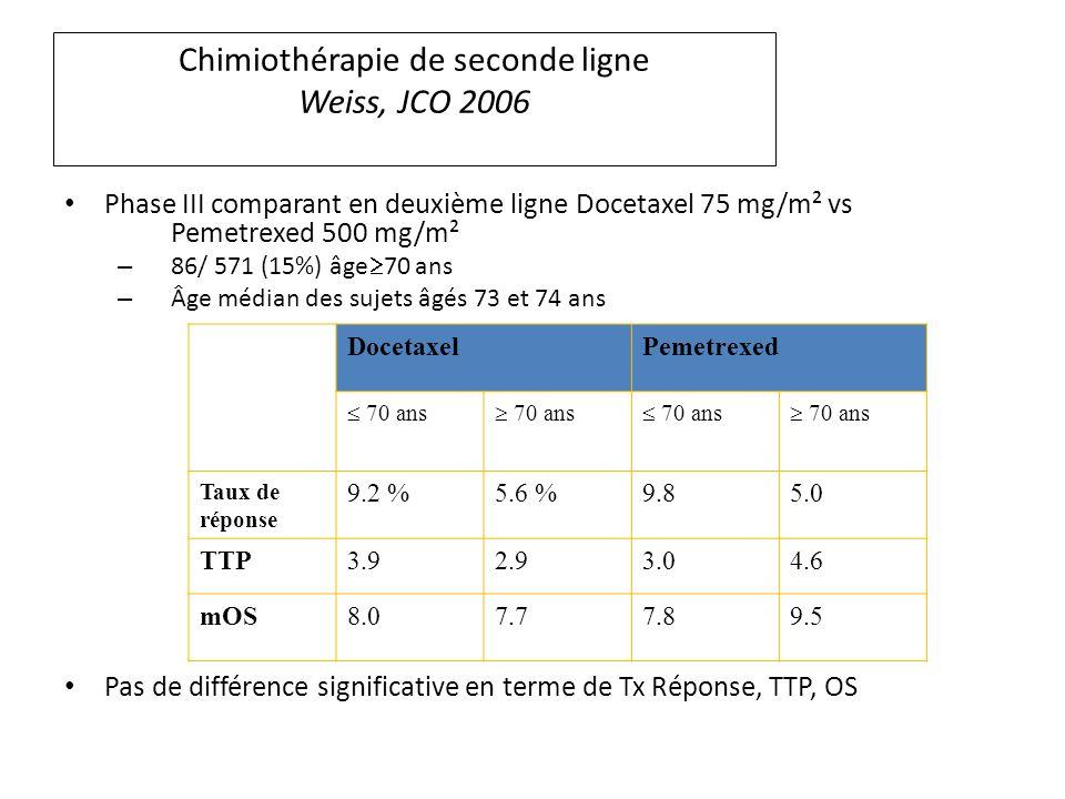 Chimiothérapie de seconde ligne Weiss, JCO 2006 Phase III comparant en deuxième ligne Docetaxel 75 mg/m² vs Pemetrexed 500 mg/m² – 86/ 571 (15%) âge 70 ans – Âge médian des sujets âgés 73 et 74 ans Pas de différence significative en terme de Tx Réponse, TTP, OS DocetaxelPemetrexed 70 ans Taux de réponse 9.2 %5.6 %9.85.0 TTP3.92.93.04.6 mOS8.07.77.89.5
