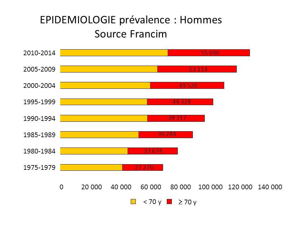 EPIDEMIOLOGIE prévalence : Hommes Source Francim 27 276 33 674 36 284 38 317 44 328 49 520 53 114 55 090 020 00040 00060 00080 000100 000120 000140 000 1975-1979 1980-1984 1985-1989 1990-1994 1995-1999 2000-2004 2005-2009 2010-2014 < 70 y 70 y