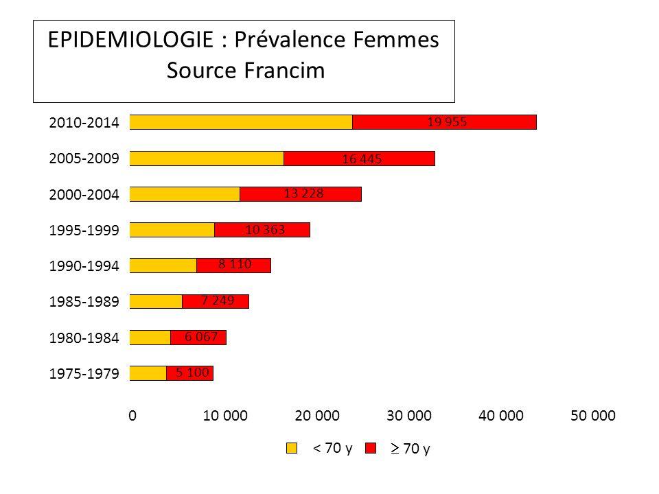 EPIDEMIOLOGIE : Prévalence Femmes Source Francim 5 100 6 067 7 249 8 110 10 363 13 228 16 445 19 955 010 00020 00030 00040 00050 000 1975-1979 1980-1984 1985-1989 1990-1994 1995-1999 2000-2004 2005-2009 2010-2014 < 70 y 70 y
