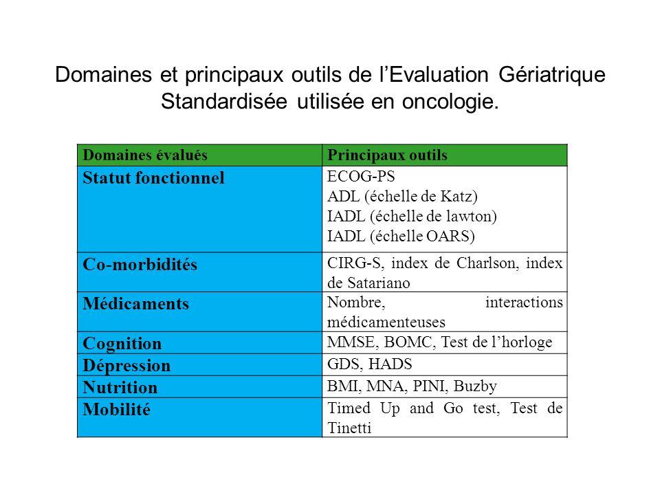 Domaines évaluésPrincipaux outils Statut fonctionnel ECOG-PS ADL (échelle de Katz) IADL (échelle de lawton) IADL (échelle OARS) Co-morbidités CIRG-S, index de Charlson, index de Satariano Médicaments Nombre, interactions médicamenteuses Cognition MMSE, BOMC, Test de lhorloge Dépression GDS, HADS Nutrition BMI, MNA, PINI, Buzby Mobilité Timed Up and Go test, Test de Tinetti Domaines et principaux outils de lEvaluation Gériatrique Standardisée utilisée en oncologie.