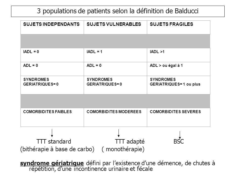 3 populations de patients selon la définition de Balducci SUJETS INDEPENDANTSSUJETS VULNERABLESSUJETS FRAGILES IADL = 0IADL = 1IADL >1 ADL = 0 ADL > ou égal à 1 SYNDROMES GERIATRIQUES= 0 SYNDROMES GERIATRIQUES= 1 ou plus COMORBIDITES FAIBLESCOMORBIDITES MODEREESCOMORBIDITES SEVERES TTT standardTTT adapté BSC (bithérapie à base de carbo) ( monothérapie) syndrome gériatrique défini par lexistence dune démence, de chutes à répétition, dune incontinence urinaire et fécale