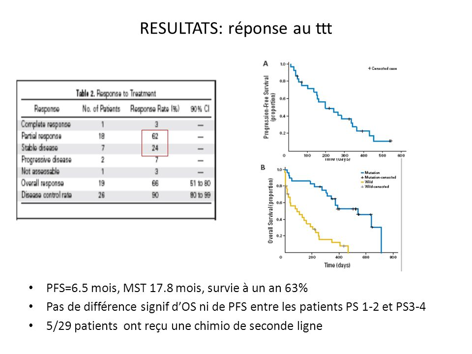 RESULTATS: réponse au ttt PFS=6.5 mois, MST 17.8 mois, survie à un an 63% Pas de différence signif dOS ni de PFS entre les patients PS 1-2 et PS3-4 5/29 patients ont reçu une chimio de seconde ligne